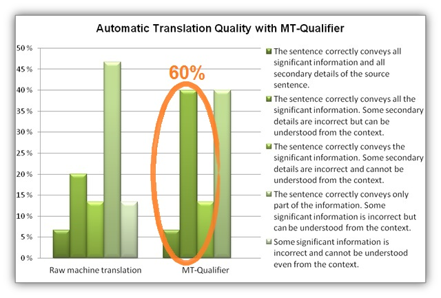 Chart: Translation Quality with MT-Qualifier