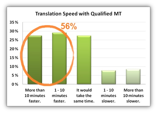 Chart: Translation Speed with Qualified Machine Translation