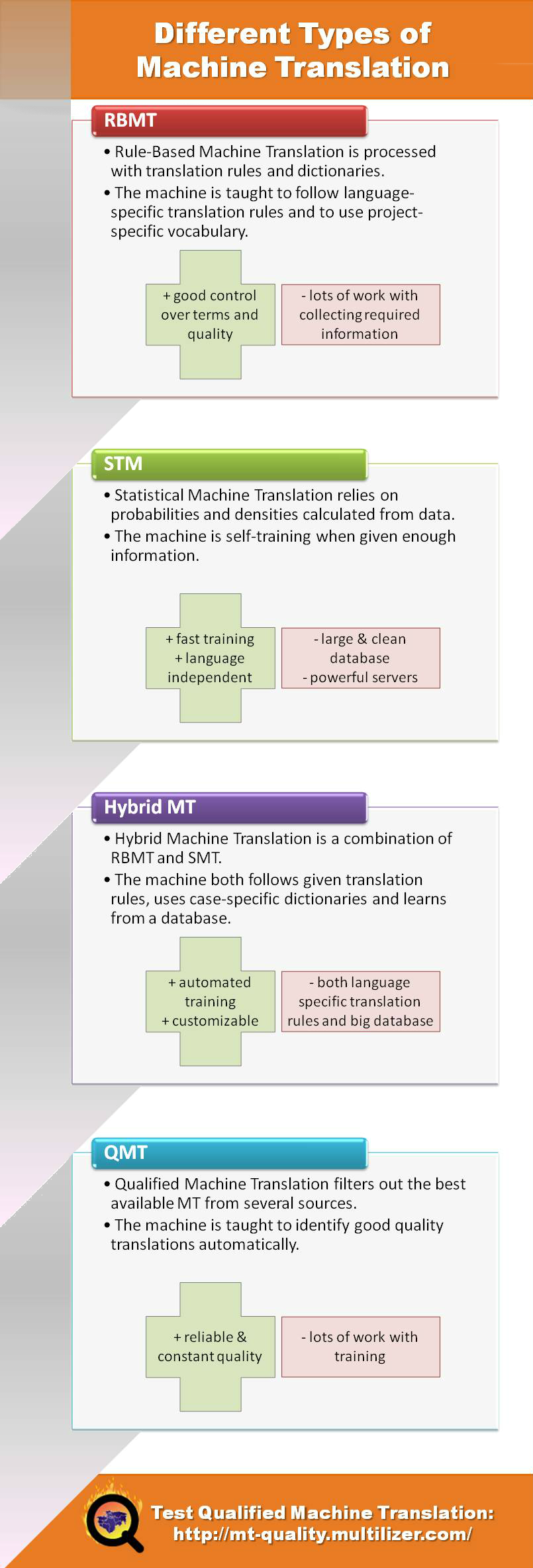 Rule-based macine translation, Statistical machine translation, Hybrid MT and Qualified machine translation explained