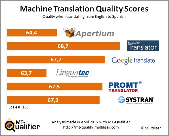 es-machine-translation-quality-scores-2015-04
